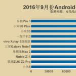 دو گوشی شیائومی در لیست ۱۰ گوشی برتر سپتامبر