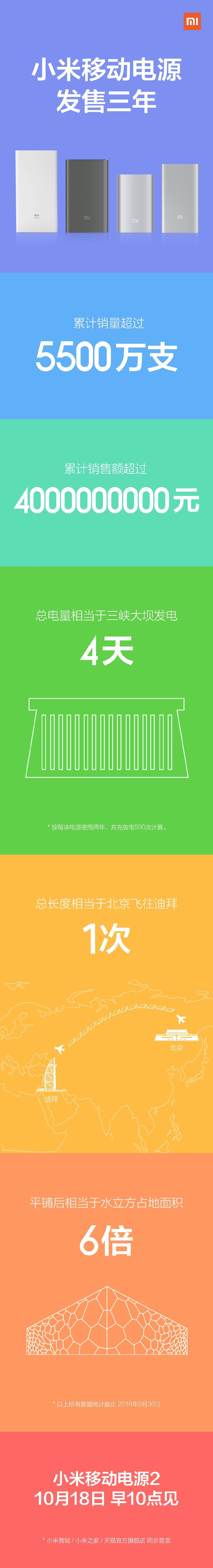 xiaomi-power-bank-infographic
