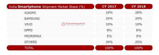 سهم شیائومی از بازار هند