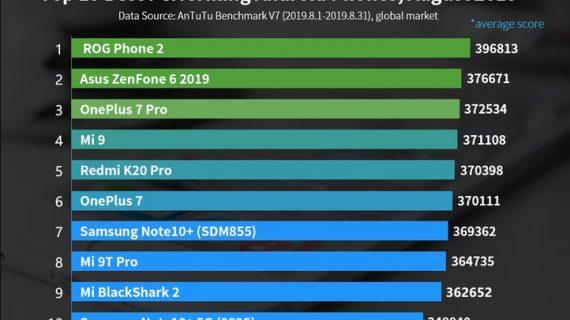 گوشیهای Mi 9 و Redmi K20 Pro در لیست 10 گوشی برتر ماه آگوست 2019