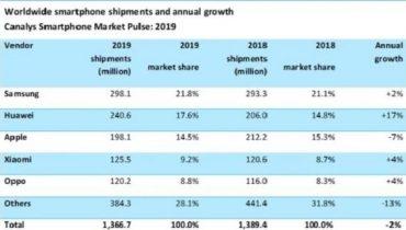رشد سالانه بازار گوشیهای هوشمند شیائومی