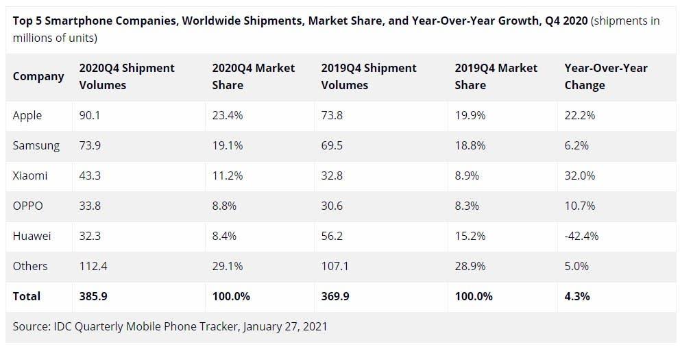 لیست پرفروش ترین گوشی ها