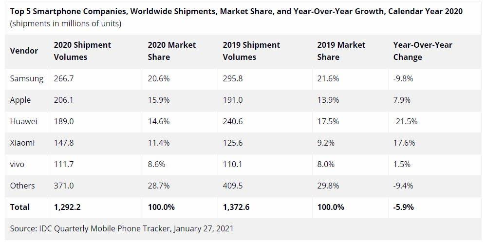 لیست پرفروش ترین گوشی های جهان